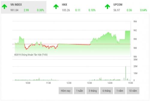 Chứng khoán chiều 11/10: GAS, VCB, PLX là điểm sáng thị trường