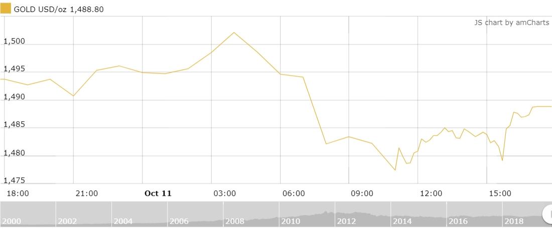 Thị trường vàng 12/10: Tiếp đà suy giảm