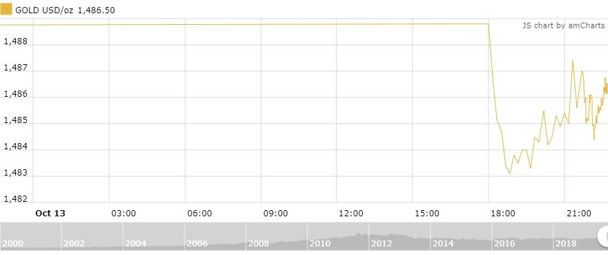 Thị trường vàng 14/10: Giảm nhẹ phiên đầu tuần