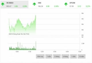 Chứng khoán sáng 14/10: Cổ phiếu ngân hàng đồng loạt tăng giá mạnh