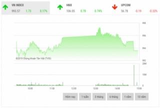 Chứng khoán chiều 14/10: Cổ phiếu ngân hàng giữ nhịp thị trường