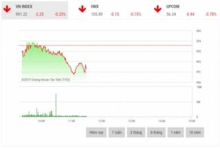 Chứng khoán sáng 15/10: VHM, GAS, VNM gây áp lực lên thị trường