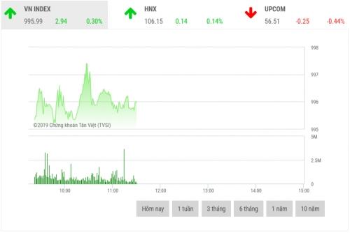 Chứng khoán sáng 16/10: Cổ phiếu lớn phân hóa