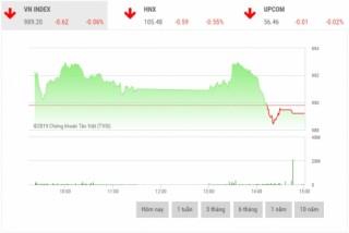 Chứng khoán chiều 18/10: BID, MSN, CTG, HVN gây áp lực lớn lên thị trường