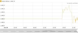 Thị trường vàng 21/10: Nhích nhẹ phiên đầu tuần