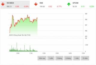 Chứng khoán sáng 21/10: Cổ phiếu ngân hàng gây áp lực lên thị trường