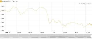 Thị trường vàng 22/10: Vàng trong nước quay đầu sụt giảm