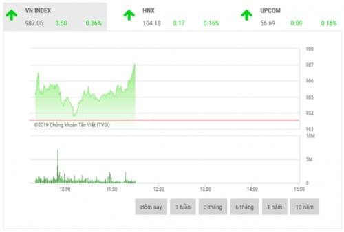 Chứng khoán sáng 22/10: VCB và VJC giữ nhịp thị trường
