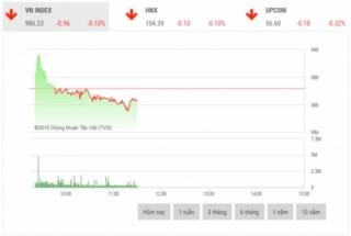 Chứng khoán sáng 23/10: VN-Index chưa thể chinh phục ngưỡng 990 điểm