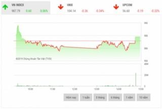 Chứng khoán chiều 23/10: Thị trường phân hóa rõ nét