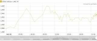 Thị trường vàng 24/10: Dao động trong biên độ hẹp