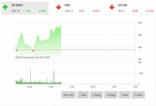 Chứng khoán sáng 24/10: Cổ phiếu dầu khí ghi nhận đà tăng tích cực