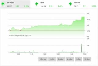 Chứng khoán chiều 24/10: Dòng tiền chảy mạnh vào các cổ phiếu trụ cột