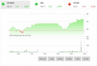 Chứng khoán chiều 25/10: Sắc đỏ bao trùm lên các cổ phiếu CTD, DPM, MSN