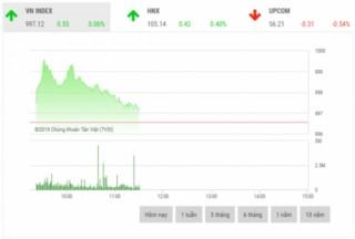 Chứng khoán sáng 28/10: Cổ phiếu họ 'Vin' gây áp lực lên thị trường