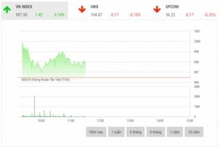 Chứng khoán sáng 29/10: VHM là đòn bẩy thị trường