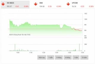 Chứng khoán chiều 29/10: Cổ phiếu vốn hóa lớn giảm sâu, tạo áp lực lên thị trường