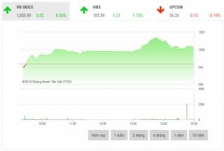 Chứng khoán chiều 30/10: Cổ phiếu họ 'Vin' giúp VN-Index vượt mốc 1.000 điểm
