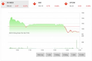 Chứng khoán chiều 31/10: VNM gây áp lực lên thị trường