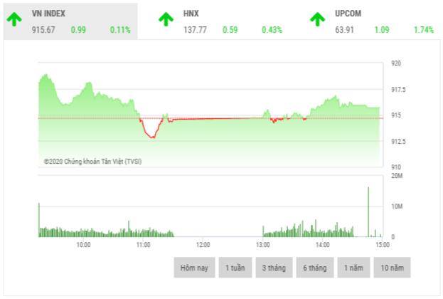 Chứng khoán chiều 6/10: Cổ phiếu lớn đua nhau bứt phá