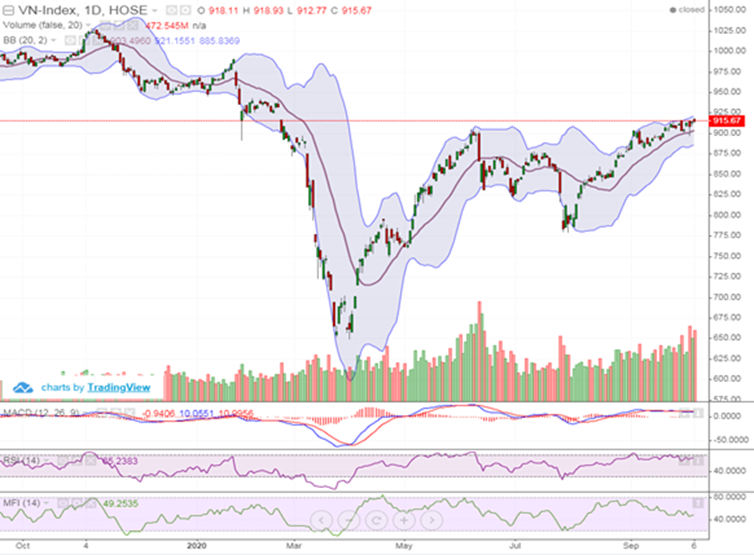 Thị trường giằng co quanh ngưỡng 910 điểm trong ngắn hạn
