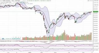 Dòng tiền tích cực, VN-Index áp sát mốc 920 điểm