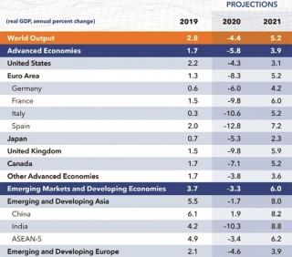 IMF nâng dự báo triển vọng kinh tế toàn cầu