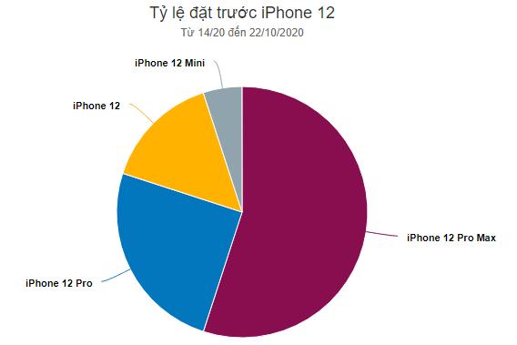 nguoi viet chuong iphone 12 pro max