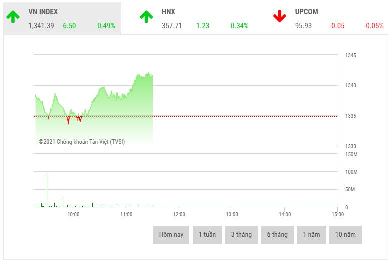 Chứng khoán sáng 4/10: Nhóm cổ phiếu nước và khí đốt là động lực hỗ trợ thị trường
