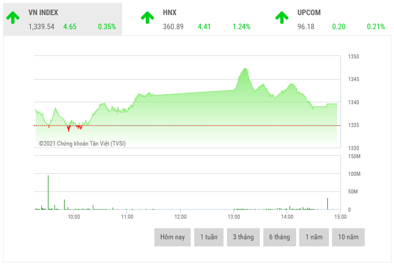 Chứng khoán chiều 4/10: Cổ phiếu ngành thép vươn lên dẫn dắt thị trường