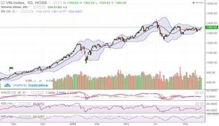 VN-Index hướng tới ngưỡng 1.380 điểm