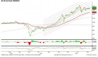Mid-cap và penny giao dịch sôi động, VN-Index tăng hơn 3 điểm