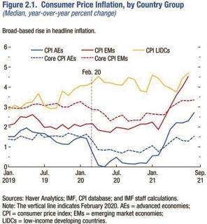 IMF: Lạm phát sẽ giảm, nhưng rủi ro tăng vẫn cao