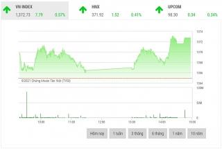 Chứng khoán chiều 8/10: Cổ phiếu trụ làm đầu tàu thị trường