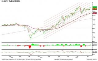 VN-Index vẫn chưa vượt qua được ngưỡng cản 1.400 điểm
