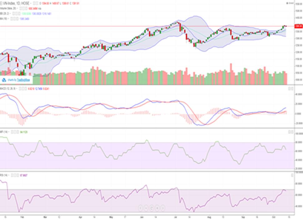 Lực bán áp đảo, VN-Index lùi về sát mốc 1.390 điểm