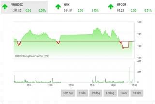 Chứng khoán chiều 14/10: Nhóm bất động sản bất ngờ trở thành gánh nặng thị trường