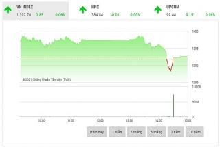 Chứng khoán chiều 15/10: VN-Index chưa thể chinh phục ngưỡng 1.400 điểm