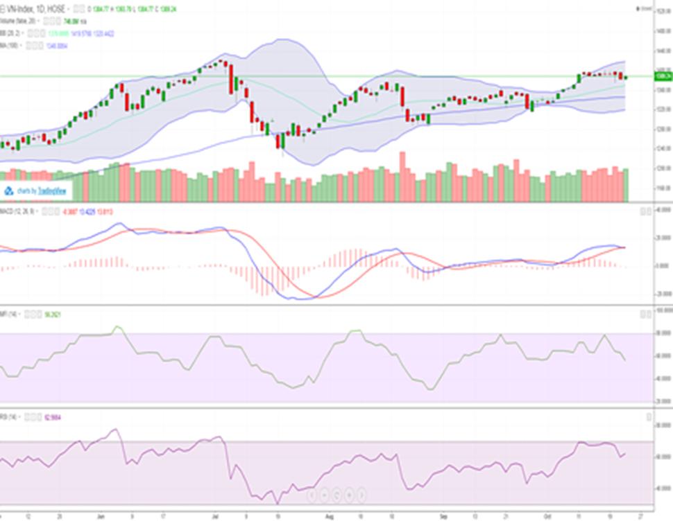 Dòng tiền chuyển sang cổ phiếu vừa và nhỏ, VN-Index sát ngưỡng 1.390 điểm