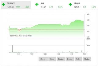 Chứng khoán chiều 28/10: VN-Index thiết lập mức đỉnh mới