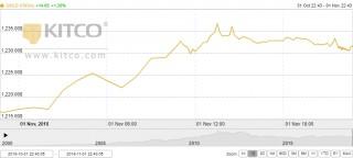 Thị trường vàng ngày 2/11: Lấy lại những gì đã mất