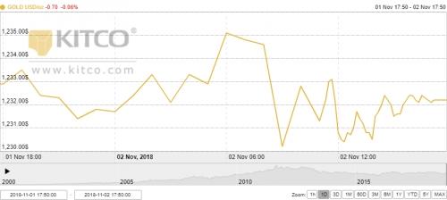 Thị trường vàng ngày 3/11: Đi ngang trong phiên cuối tuần