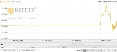 Thị trường vàng ngày 5/11: Kỳ vọng tiếp tục tăng