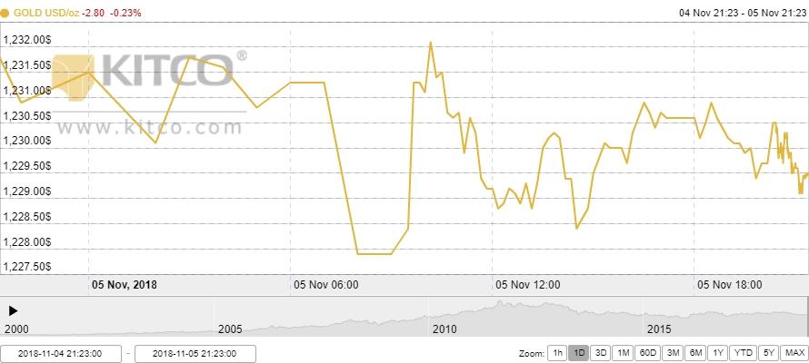 Thị trường vàng ngày 6/11: Giảm nhẹ trước kỳ bầu cử giữa nhiệm kỳ tại Mỹ