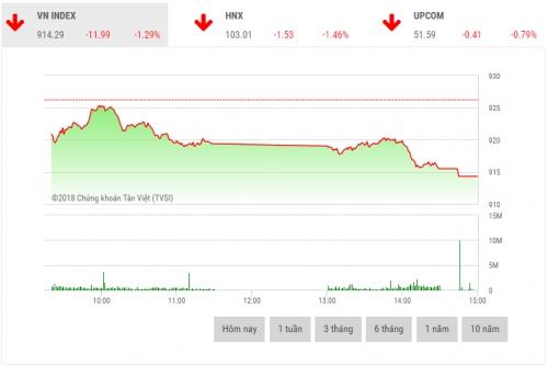 Chứng khoán chiều 9/11: Lực bán tăng cao, VN-Index mất gần 12 điểm