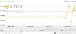 Thị trường vàng ngày 12/11: Chịu nhiều sức ép giảm giá