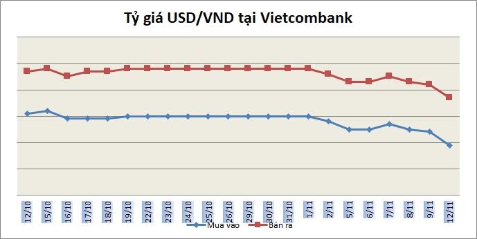 Tỷ giá ngày 12/11: Giá bán USD phổ biến trong khoảng 23.320-23.330 đồng/USD