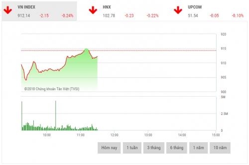 Chứng khoán sáng 12/11: Cổ phiếu dầu khí dẫn dắt thị trường
