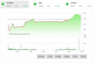 Chứng khoán chiều 12/11: Cổ phiếu vốn hóa lớn đua nhau bứt phá mạnh