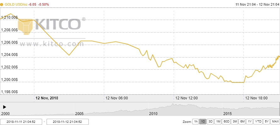 Thị trường vàng ngày 13/11: Tiếp tục giảm nhanh